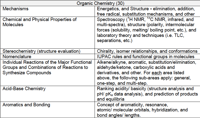 DAT Breakdown: Survey of Natural Sciences Section! - DAT Cracker Blog